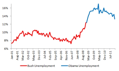 bush-vs-obama-young-adult-unemployment-january-2012